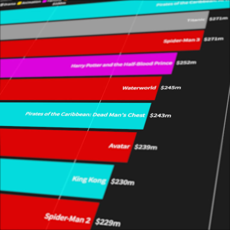 A close up freeze frame from the Film Budget infographic